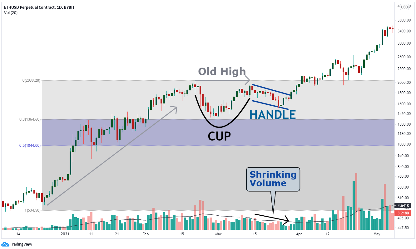 Example of a cup and handle pattern from the Ethereum chart.