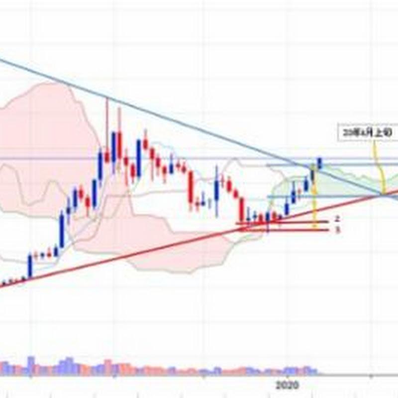 2月13日のビットコイン価格テクニカル分析【フィスコ・ビットコインニュース】