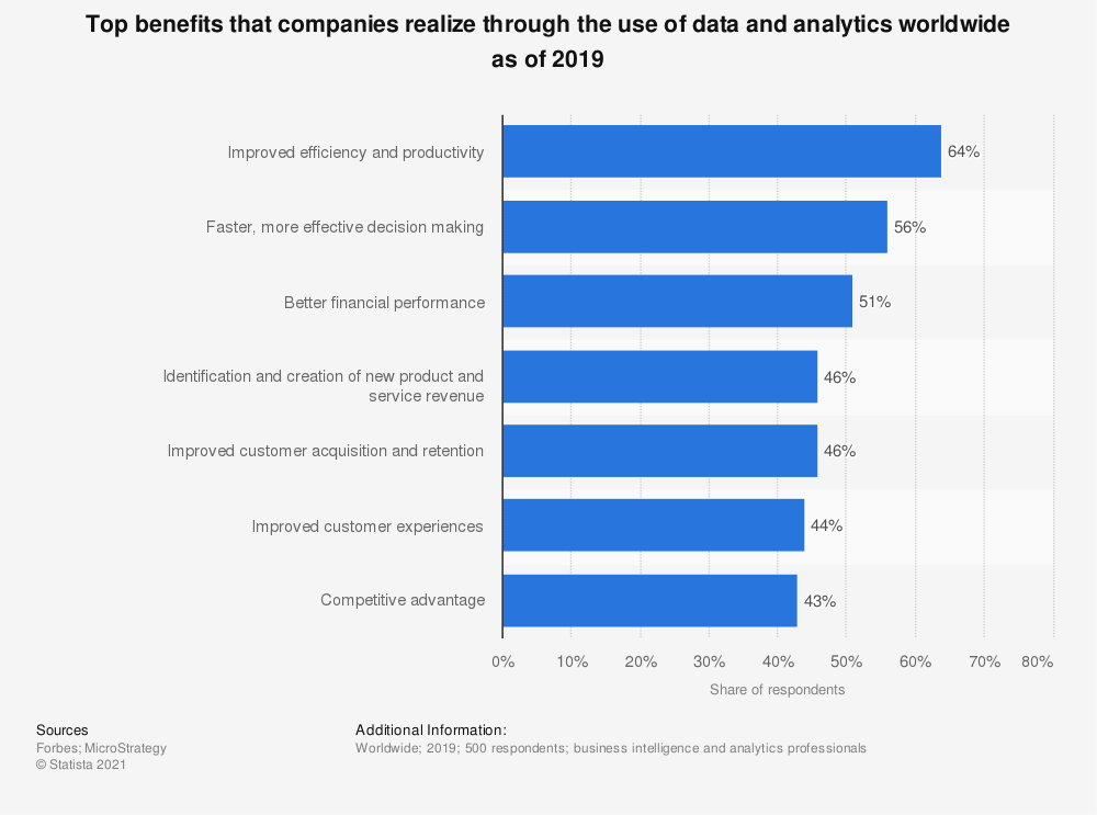top benefits that using data and analytics in 2019