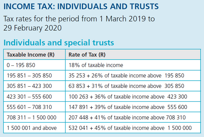 New Tax Table 2020.Top Five Sars Paye Tables 2019 Linux Davinci
