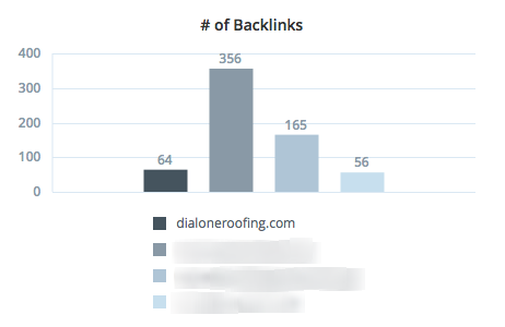 dial one roofing backlinks