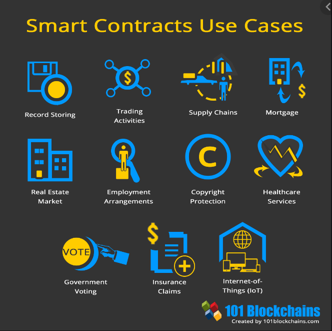 Smart contracts use cases