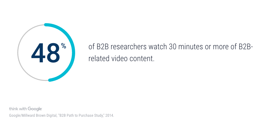 B2B Researches Watch Video Content