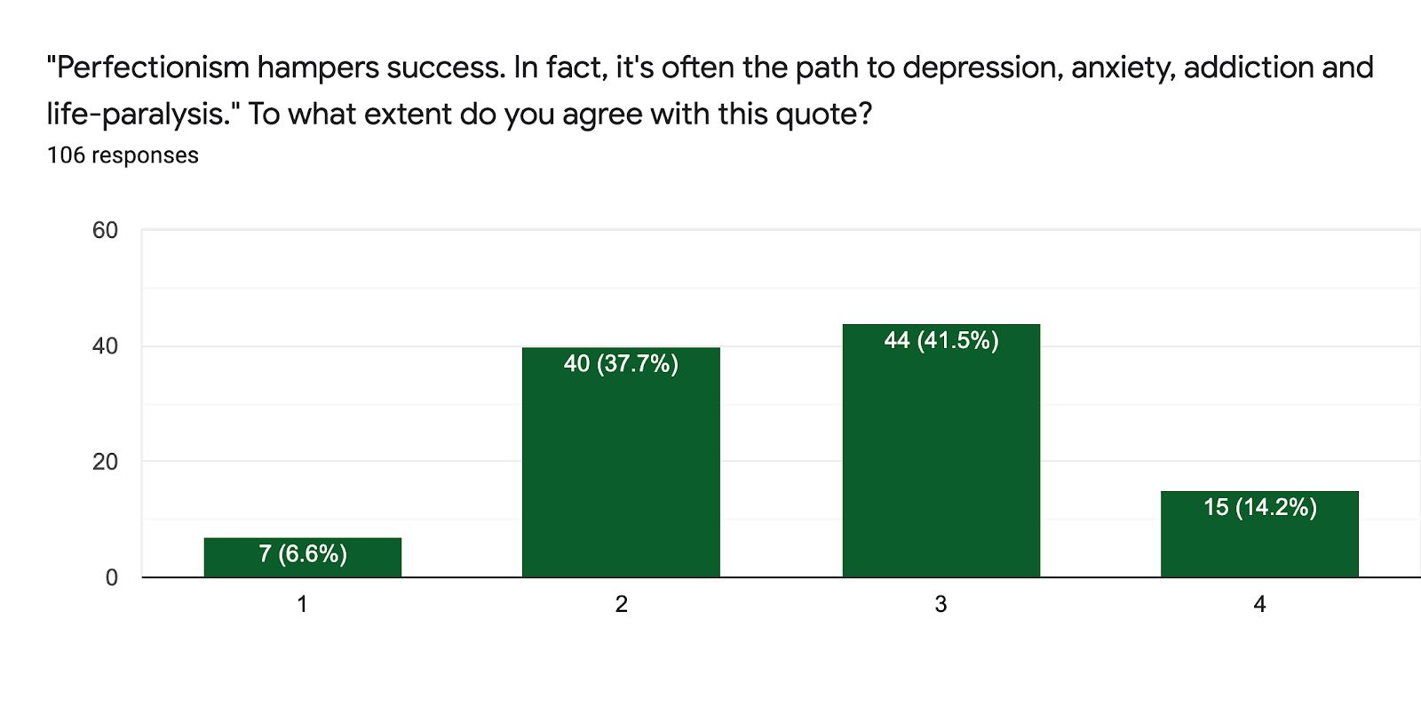 """Forms response chart. Question title: """"Perfectionism hampers success. In fact, it's often the path to depression, anxiety, addiction and life-paralysis."""" To what extent do you agree with this quote?. Number of responses: 106 responses."""