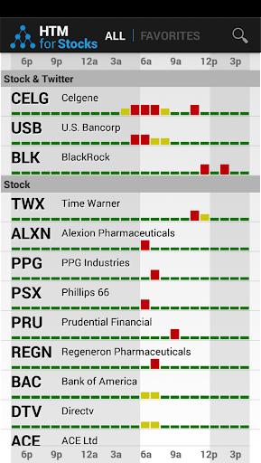 HTM for Stocks