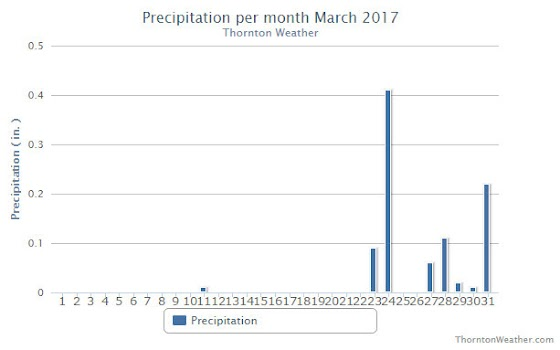 Thornton, Colorlado's March 2017 Precipitation Summary.