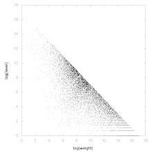 Photo: Decomposition of A134605 - decomposition into weight * level + jump