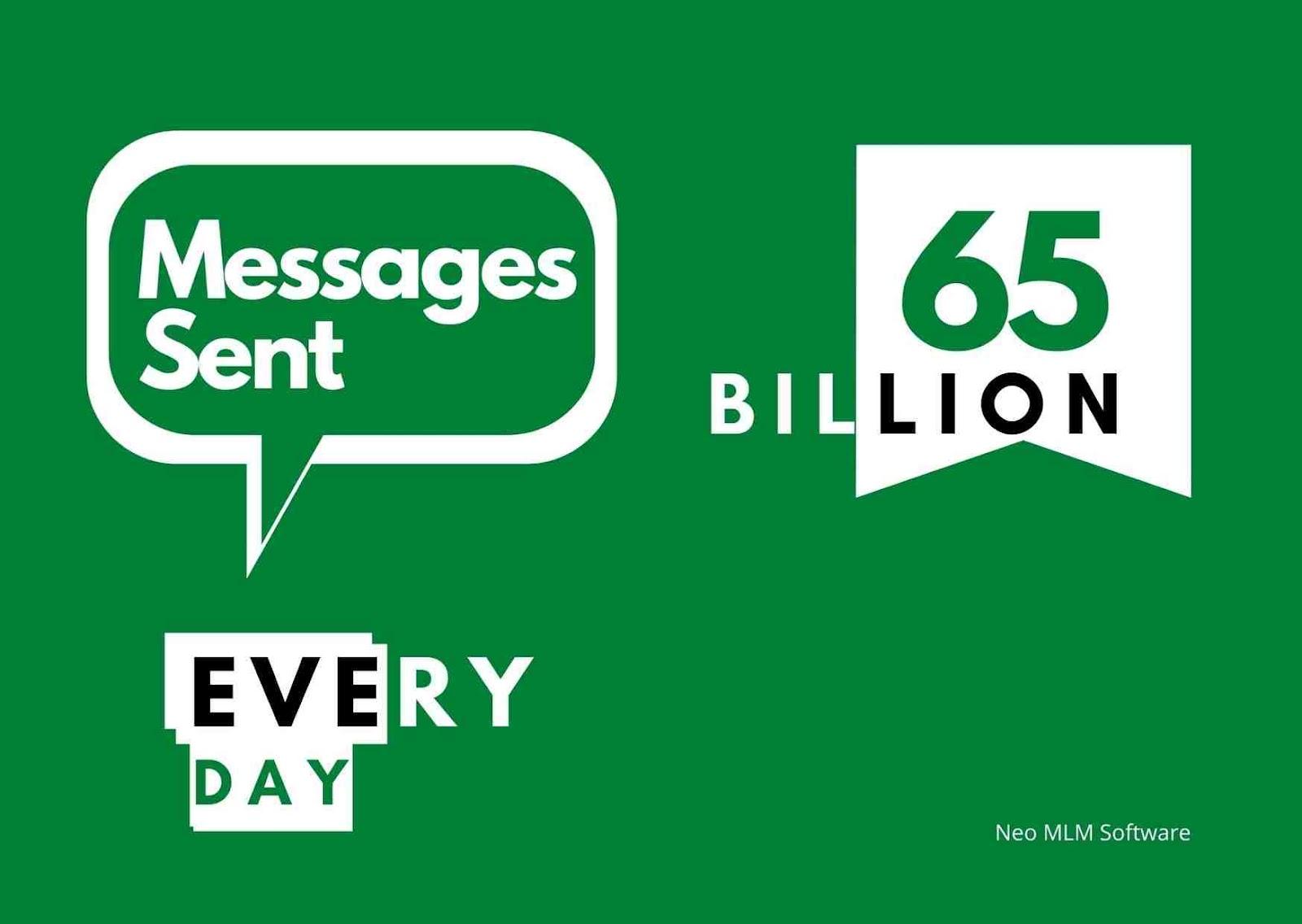 Message Sent Through Whatsapp Daily | Whatsapp MLM
