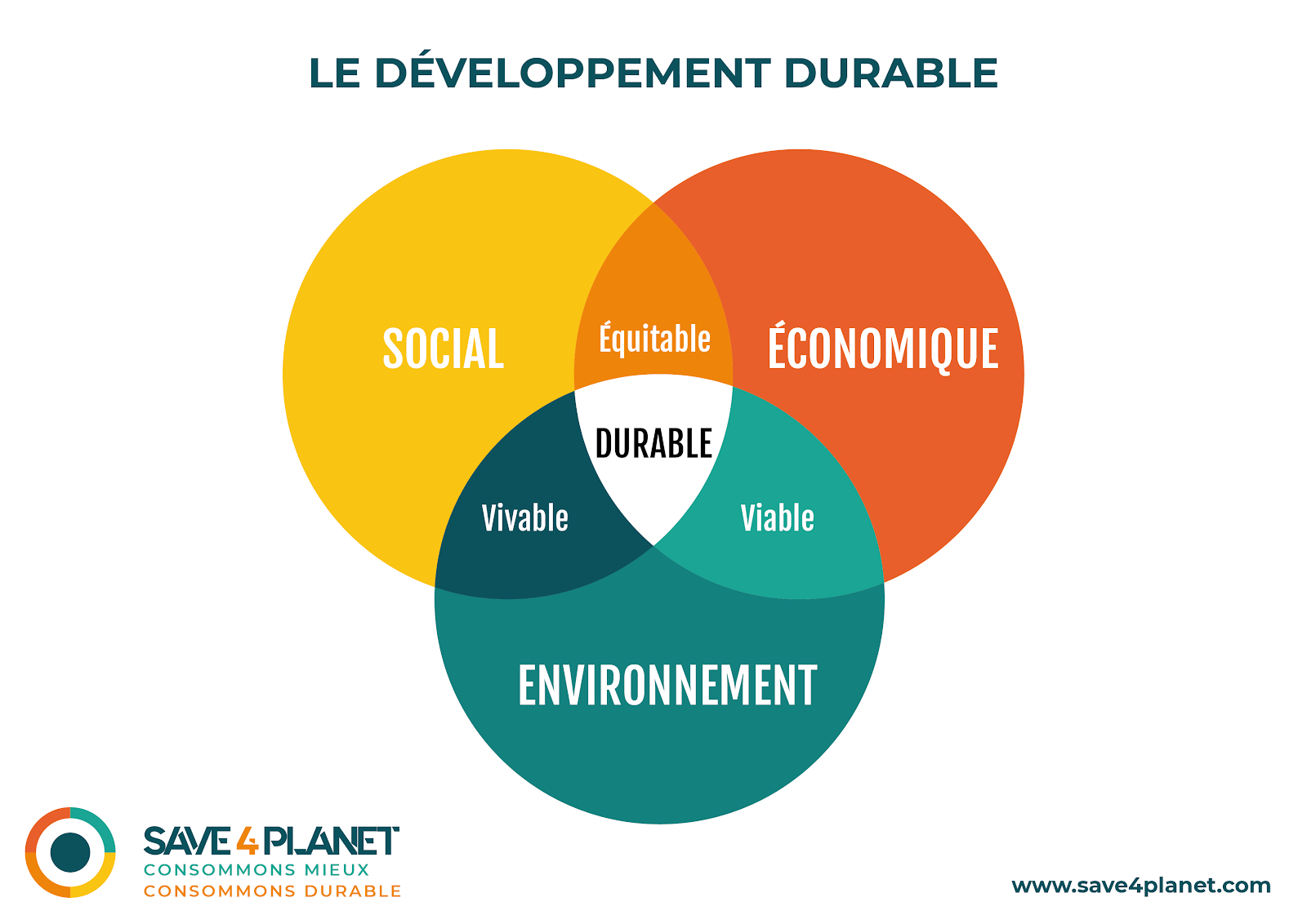 Illustration developpement durable