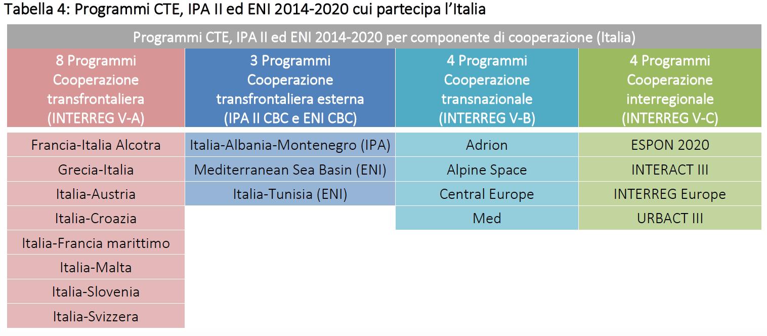 Interreg Italia UE