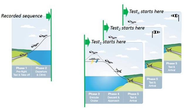 ANSYS Полное моделирование всех систем самолёта
