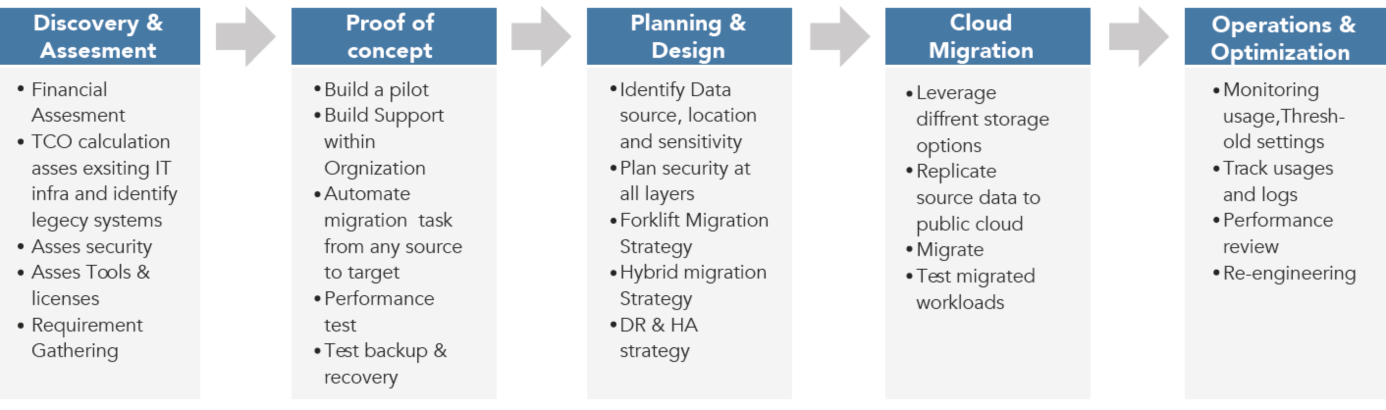 Phased Strategy for Cloud Migration