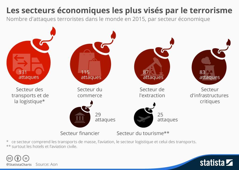 https://d28wbuch0jlv7v.cloudfront.net/images/infografik/normal/chartoftheday_4671_les_secteurs_economiques_les_plus_touches_par_le_terrorisme_n.jpg