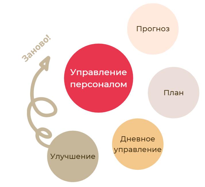 Управление персоналом в колл-центре: задачи и подходы