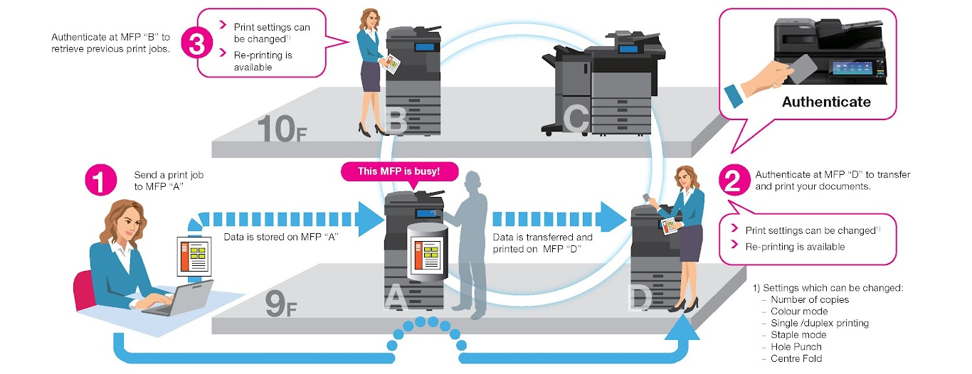 Cơ chế in bảo mật, in đa trạm - multi station print của máy photocopy Toshiba