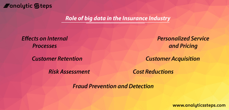 The image mentions the 7 uses of big data by insurance companies i.e. customer acquisition, customer retention, risk assessment, fraud protection, personalized services, cost reductions, and effects on internal processes.