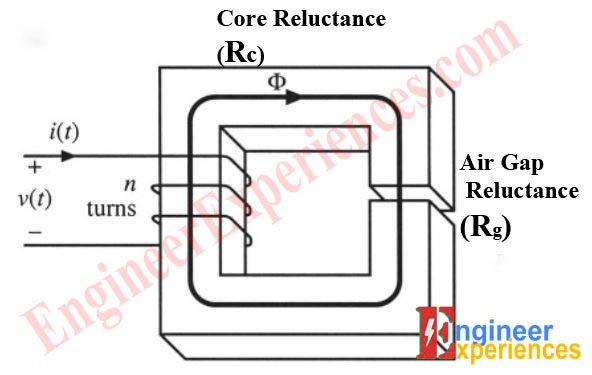 Filter Inductor Design | Engineer Experiences