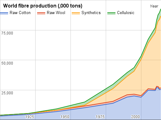 Fibre Production.png