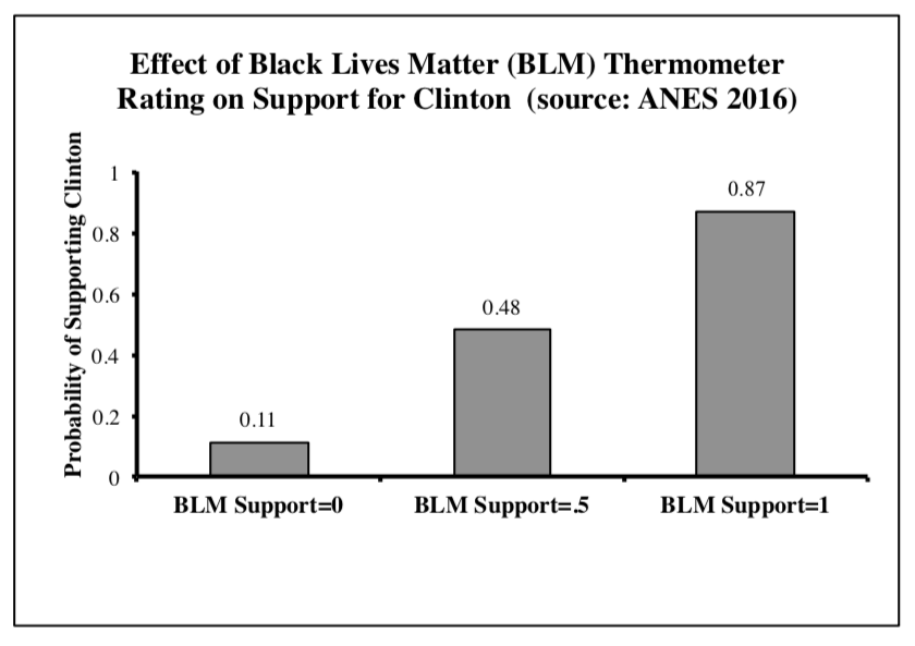 Graphic showing the relationship between support for the Black Lives Matter movement and probability of voting for Hillary Clinton in 2016.