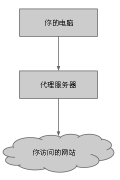 如何隱藏你的蹤跡,避免跨省追捕[5]:用多重代理隱匿公網 IP