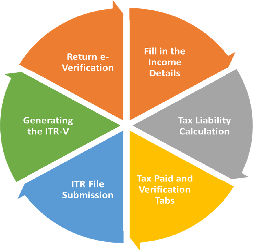 Form 16 For IT Return Online