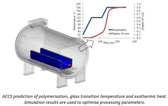 ANSYS Горячая полимеризация может привести к изменению формы детали и отклонению размеров от установленных