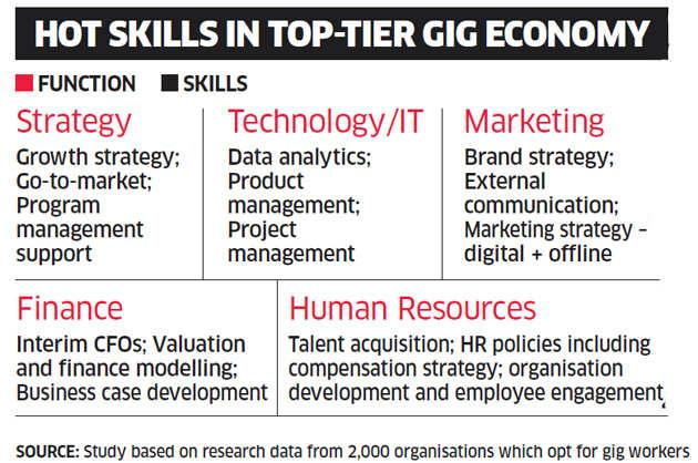 gig economy: How gig economy is becoming a key part of India Inc's strategy  - The Economic Times