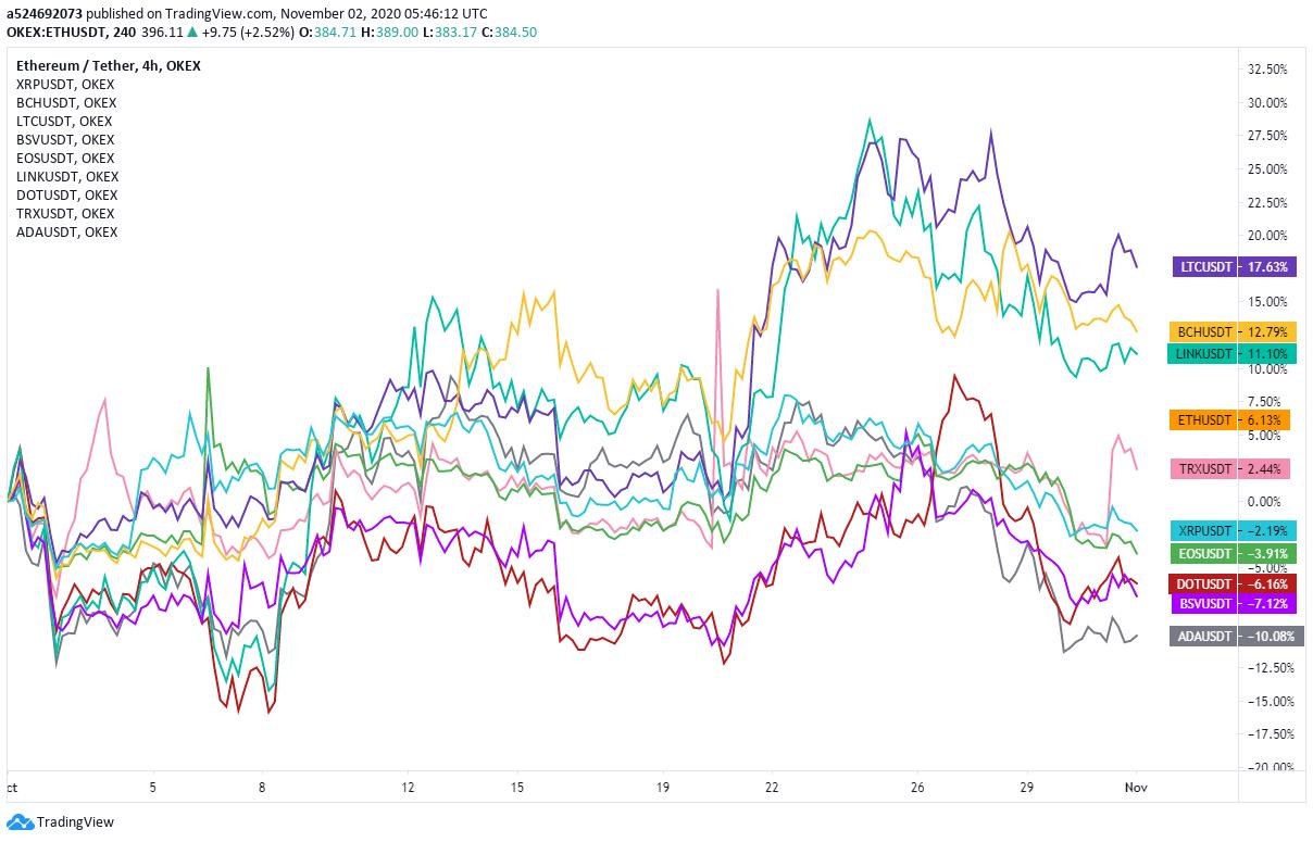 Monthly returns of major cryptocurrencies, 10/1–10/31