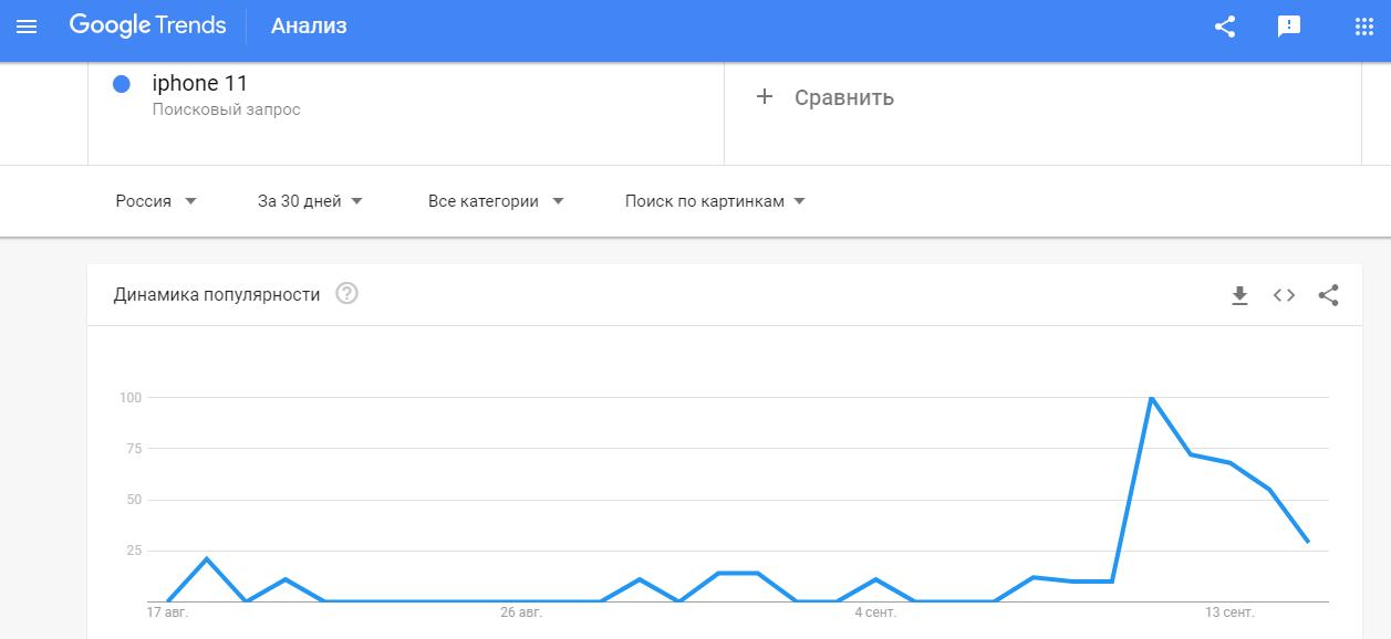 Пример интереса пользователей к изображениям по теме в Google Trends