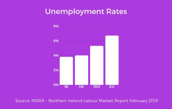 Unemployment rates 2019 February