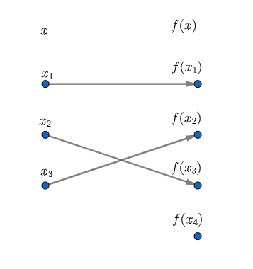 Injective Function