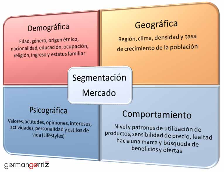Segmentacion-Mercado-germangorriz