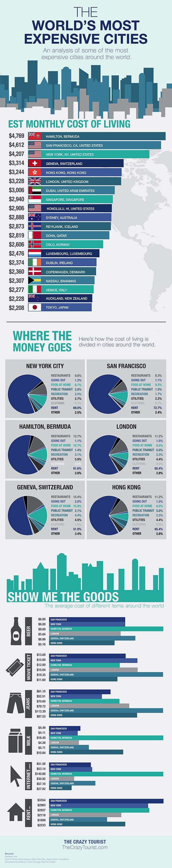 Las 20 ciudades más costosas del mundo