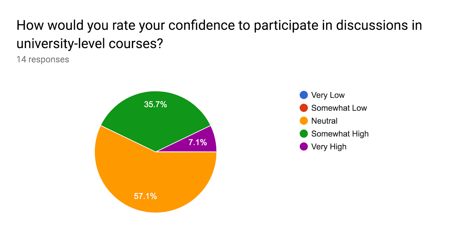 Forms response chart. Question title: How would you rate your confidence to participate in discussions in university-level courses?. Number of responses: 14 responses.