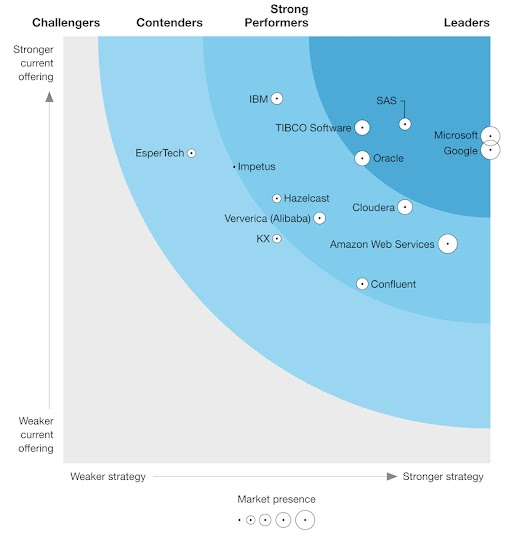 The Forrester Wave™, Streaming Analytics, Q2 2021