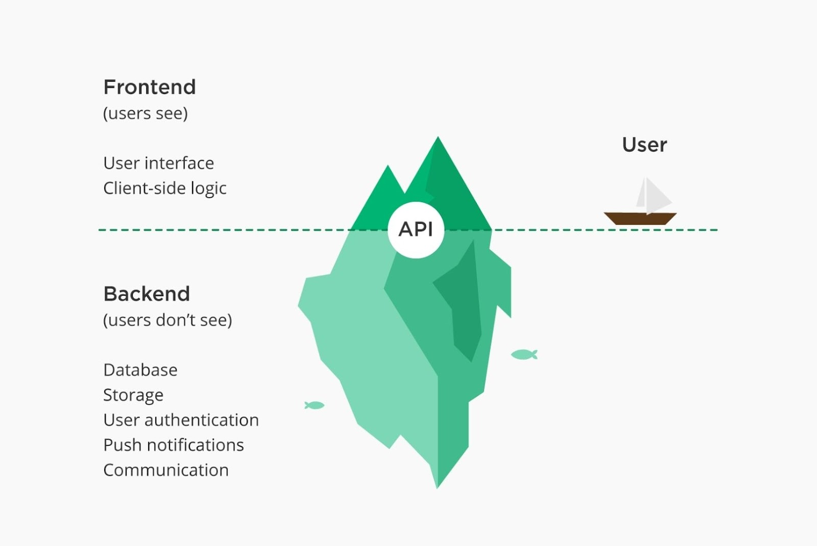 Backend infrastructure requirements of mobile app development