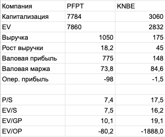 Premium отчёт перед IPO KnowBe4 (KNBE)