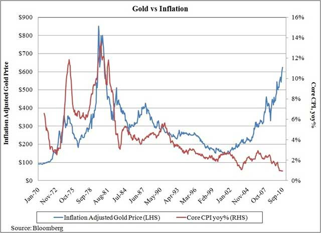 gold-vs-inflation.jpg