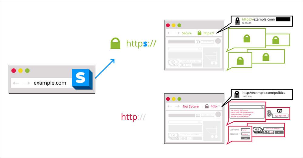 HTTPS везде