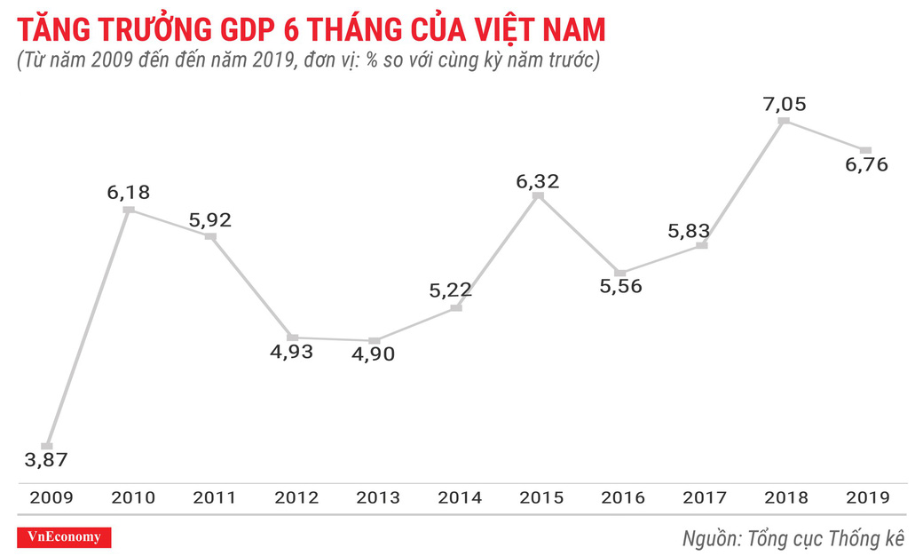 Kinh tế 6 tháng đầu năm 2019 qua các con số - Ảnh 1.