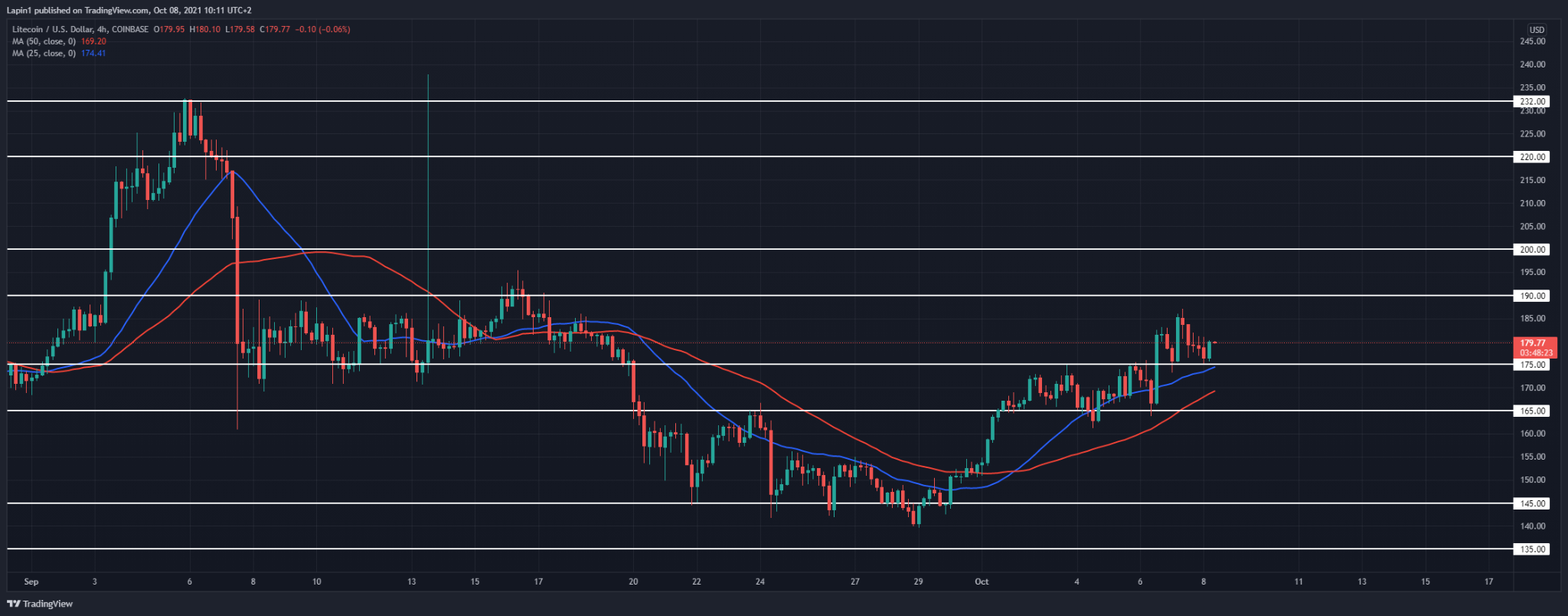 Litecoin Price Analysis: LTC retests $175 as support, more upside to follow over the weekend?