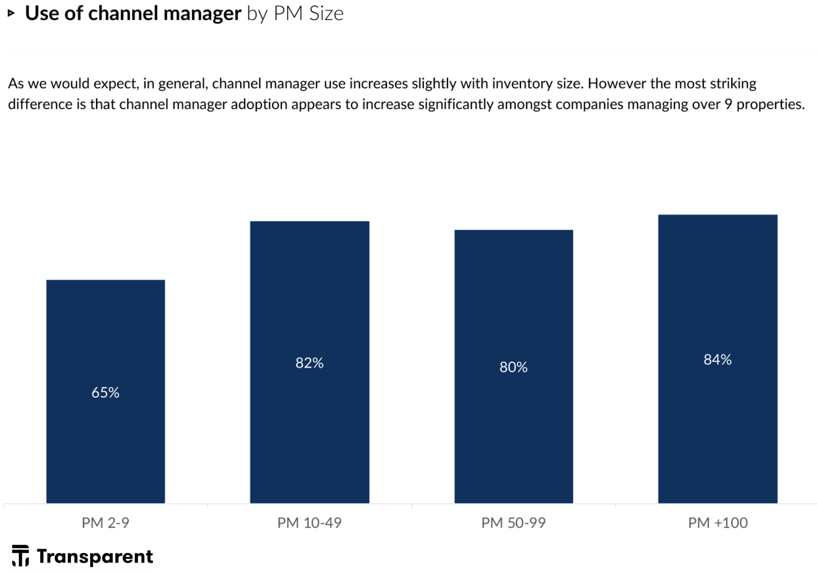 Who's Who of the Vacation Rental World 2021: vacation rental software - use of channel managers