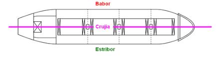 Resultado de imagen de crujía