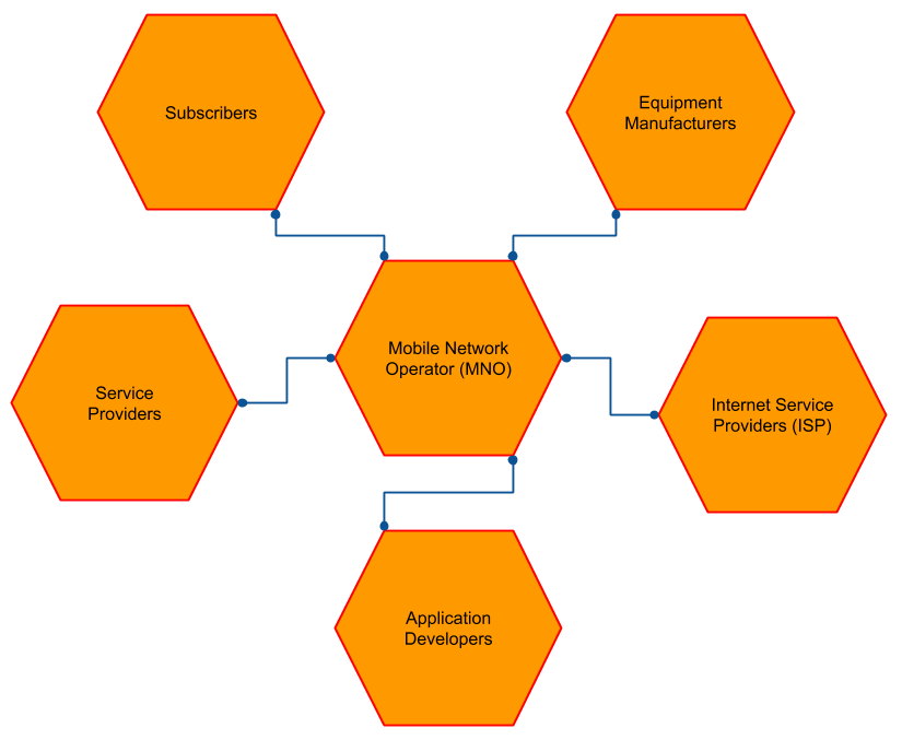 Connecting the Connected - Reference Architecture for the
