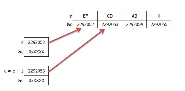 Nguyên tắc truy cập vùng nhớ dùng con trỏ C