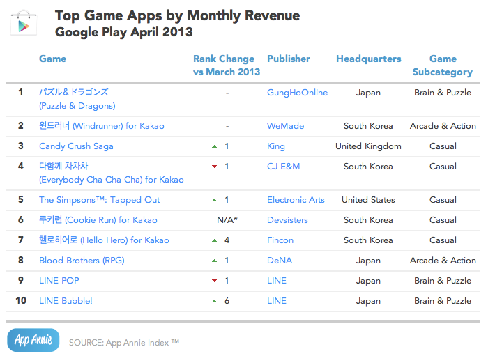Top Game Apps by Monthly Revenue Google Play April 2013