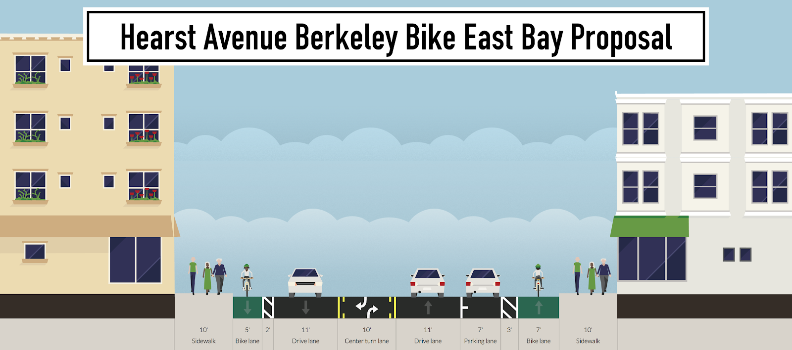 Hearst Ave Bike East Bay.png