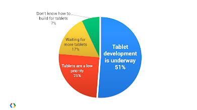 Photo: While you wait for a particular slice of the distribution pie to pass a specific number, your competitors are already building for new device hardware and integrating new platform features.