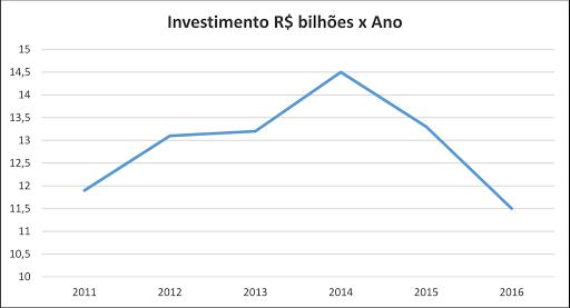 Gráfico de investimento por ano