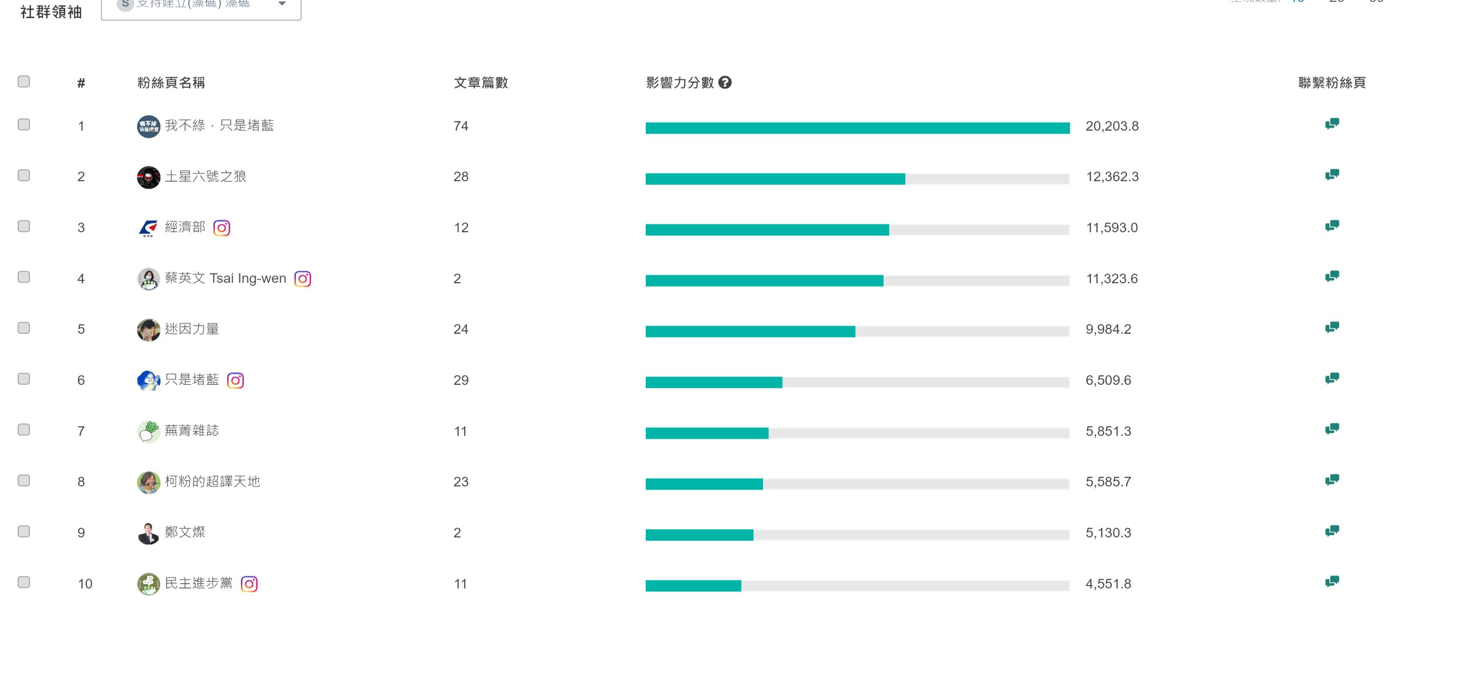 QSH-Trend-topinfluencer (3)